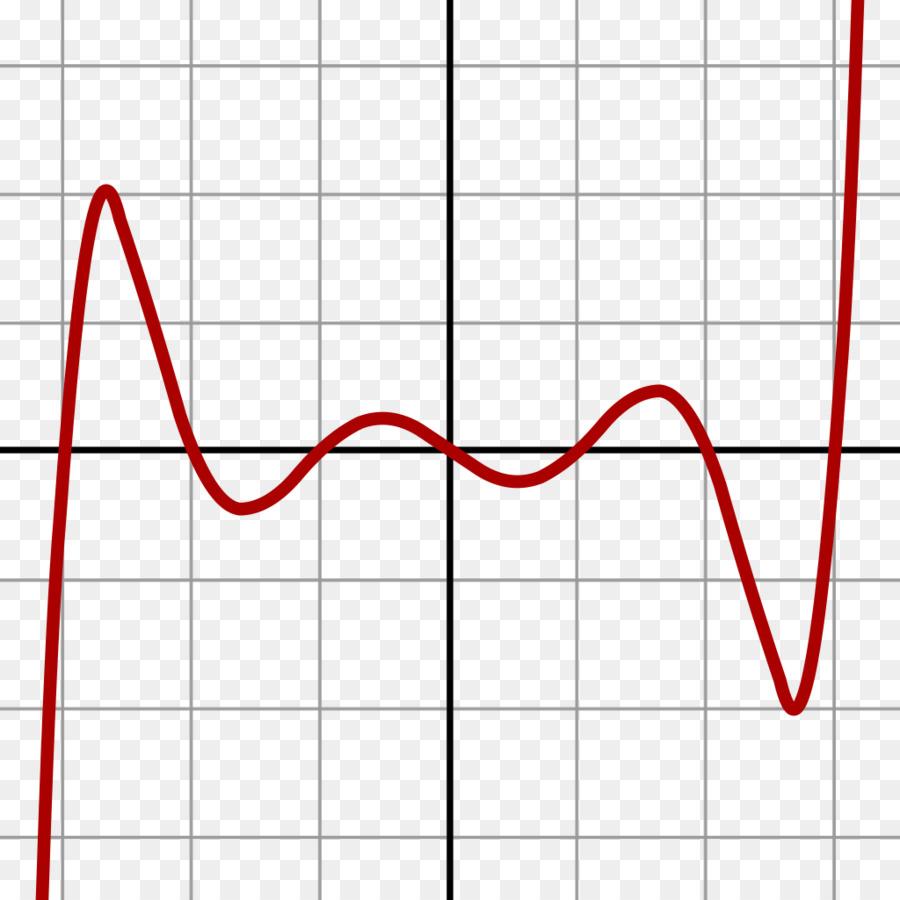 Derajat Dari Polinomial, Polinomial, Grafik Fungsi gambar png