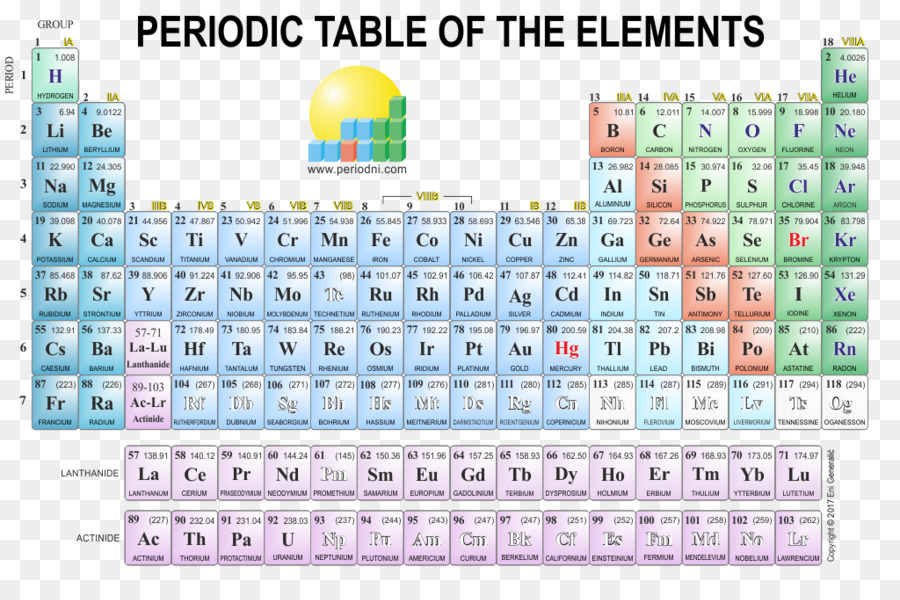 Tabel Periodik, Unsur Kimia, Kimia gambar png