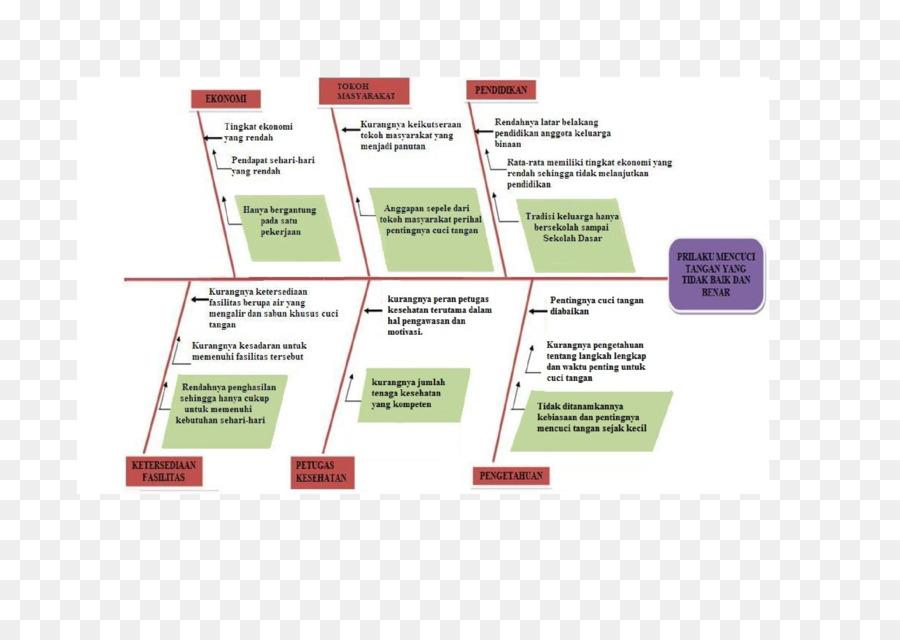 Contoh Diagram Tulang Ikan Masalah Kesehatan - Siti