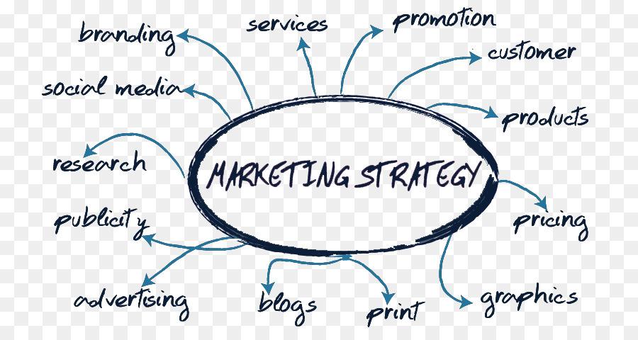 Rencana Pemasaran, Pemasaran, Strategi Pemasaran gambar png