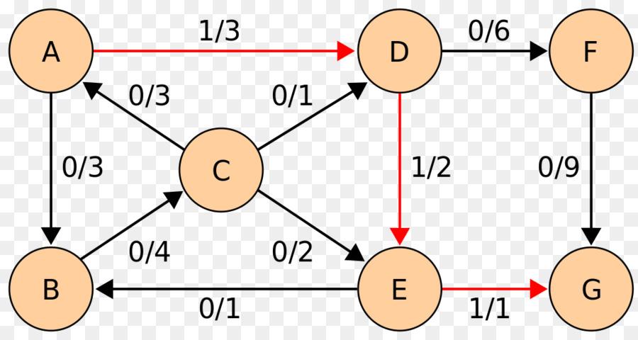 Algoritma Grafik Dinics Algoritma Gambar Png